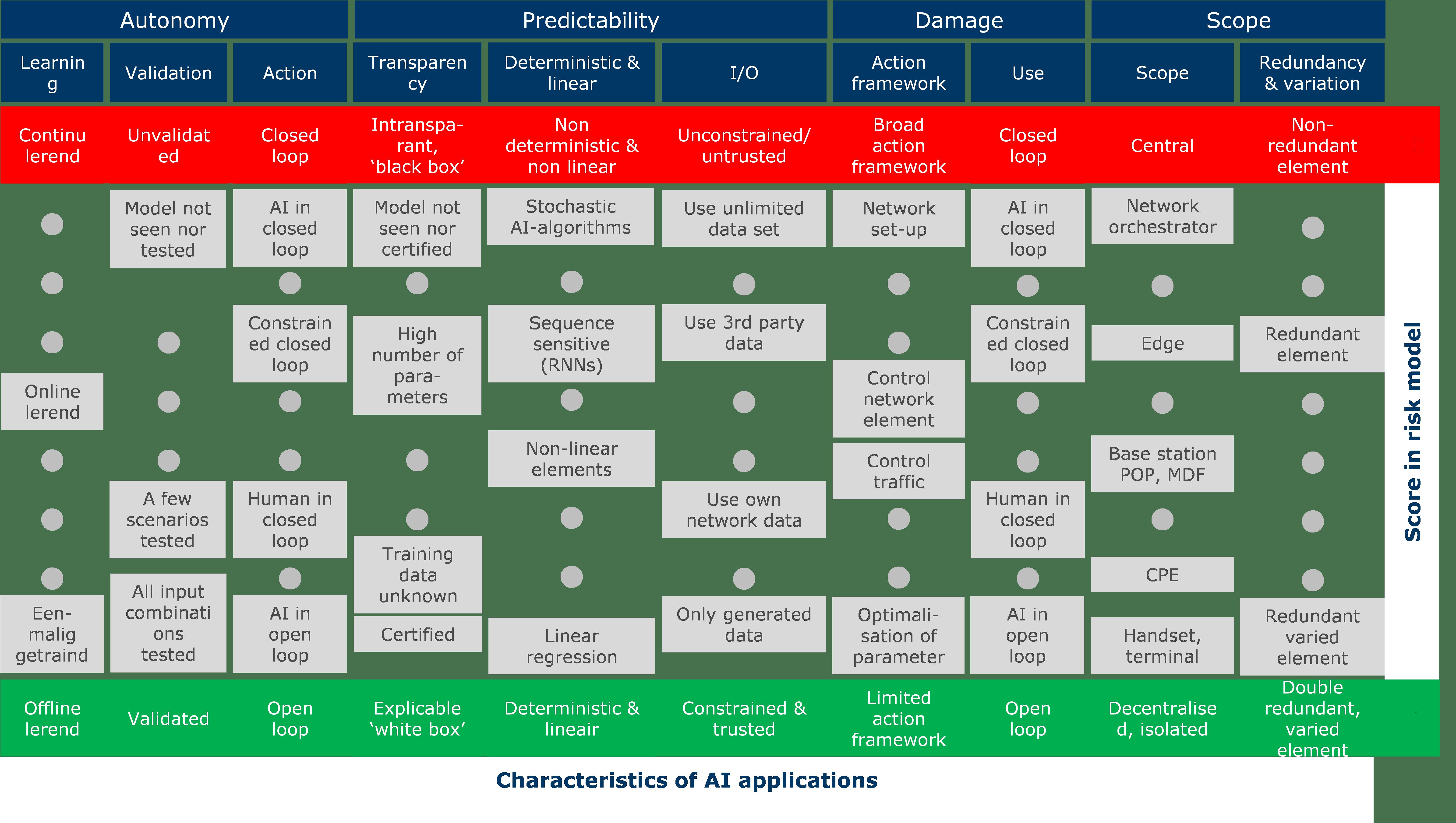 Score card for risks of AI in telecom